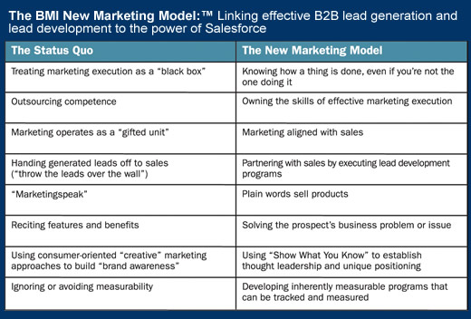 The New Marketing Model